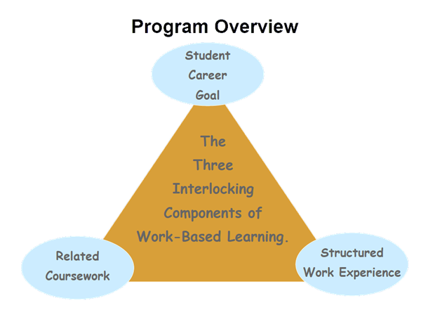 Diagram illustrating the 3 interlocking components of WBL: Student Career Goal, Structured Work Experience, and Related Coursework