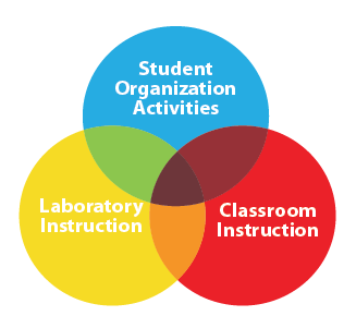 Student Organization, Lab and Classroom Instruction VenDiagram
