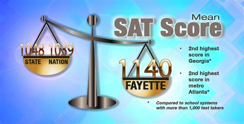 SAT Scores Remain Strong for 2019