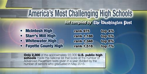 Graphic of America's Most Challenging High Schools: MHS, SMHS, WHS and FCHS